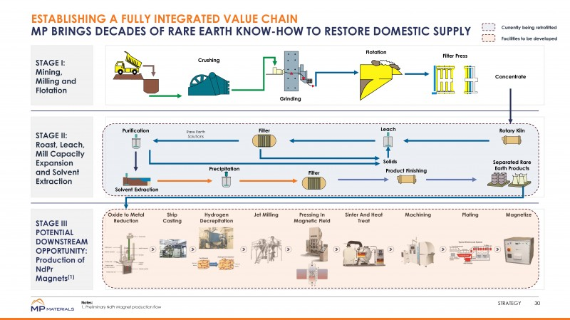 Magnet Value Chain